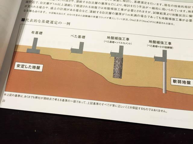 地盤調査・地盤改良ソイルセメント対策について