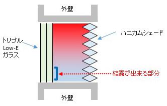 窓とハニカムシェードの結露の原理・原因