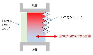 窓とハニカムシェードの設定、結露の原理・原因を取り除く